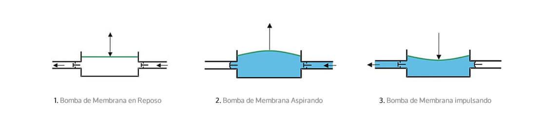 Ventajas de las bombas de membrana