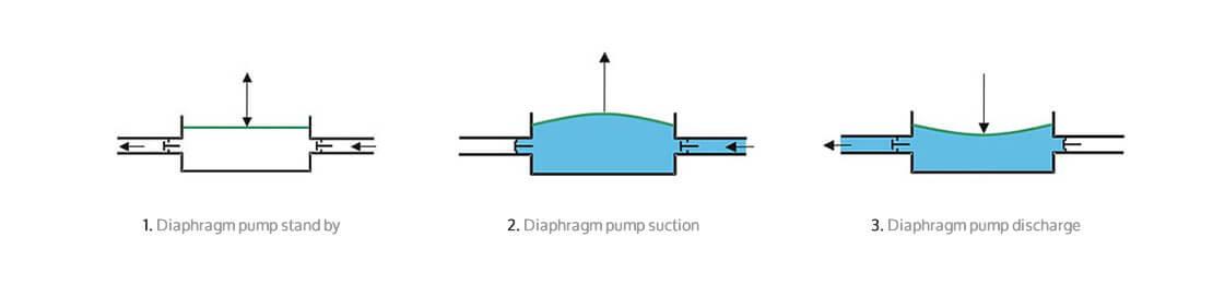 Advantages of diaphragm pumps