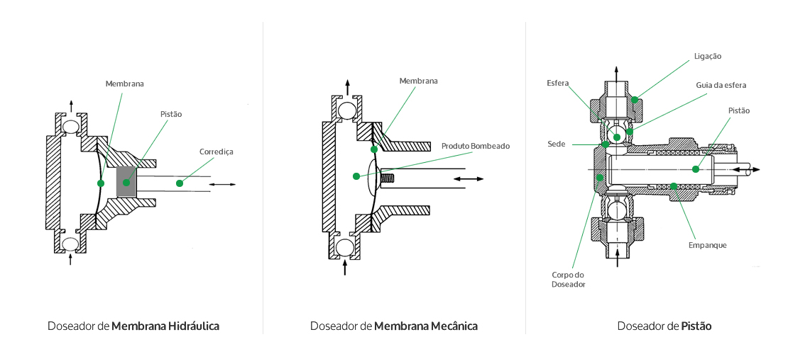 Princípio de funcionamento das bombas doseadoras